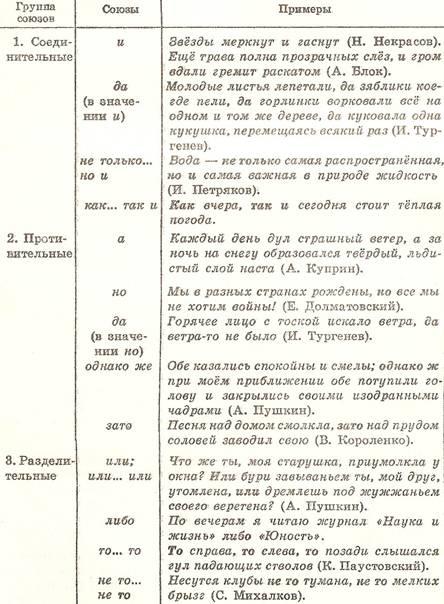 Ответы Mail Ru: Все типы придаточных предложений с